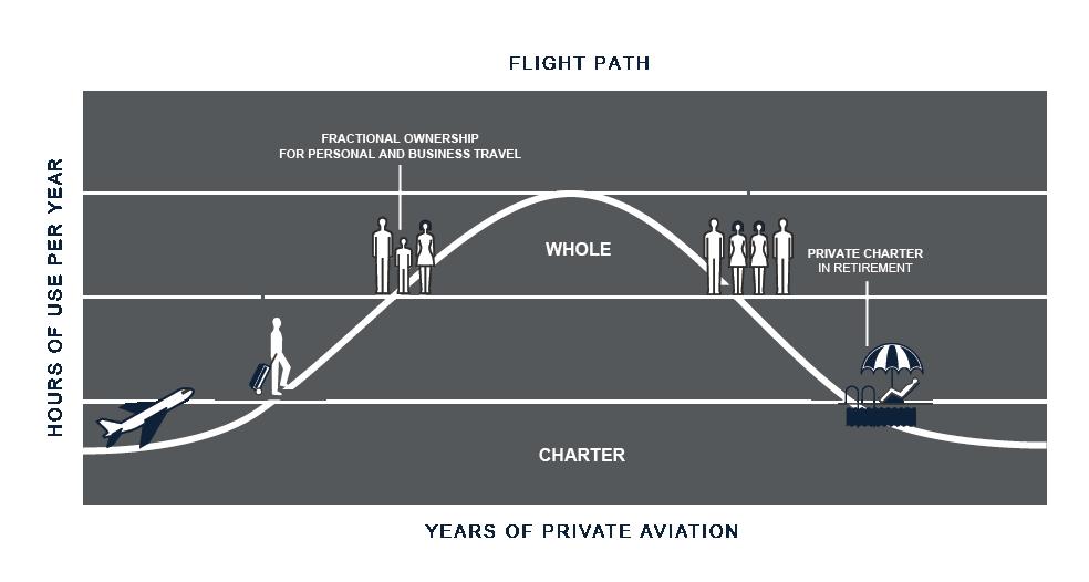 FlightPath Private Jet Travel